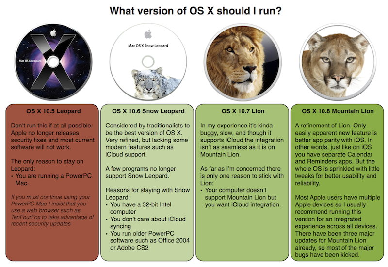 What version of OS X should I run?