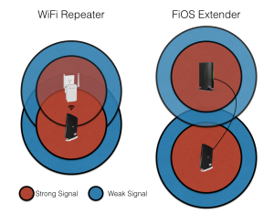 A WiFi repeater (left) has to be able to communicate wirelessly back home with a strong signal. The FiOS Extender (right), however, can be placed anywhere with a live coax connection, covering a larger area with less overlap.